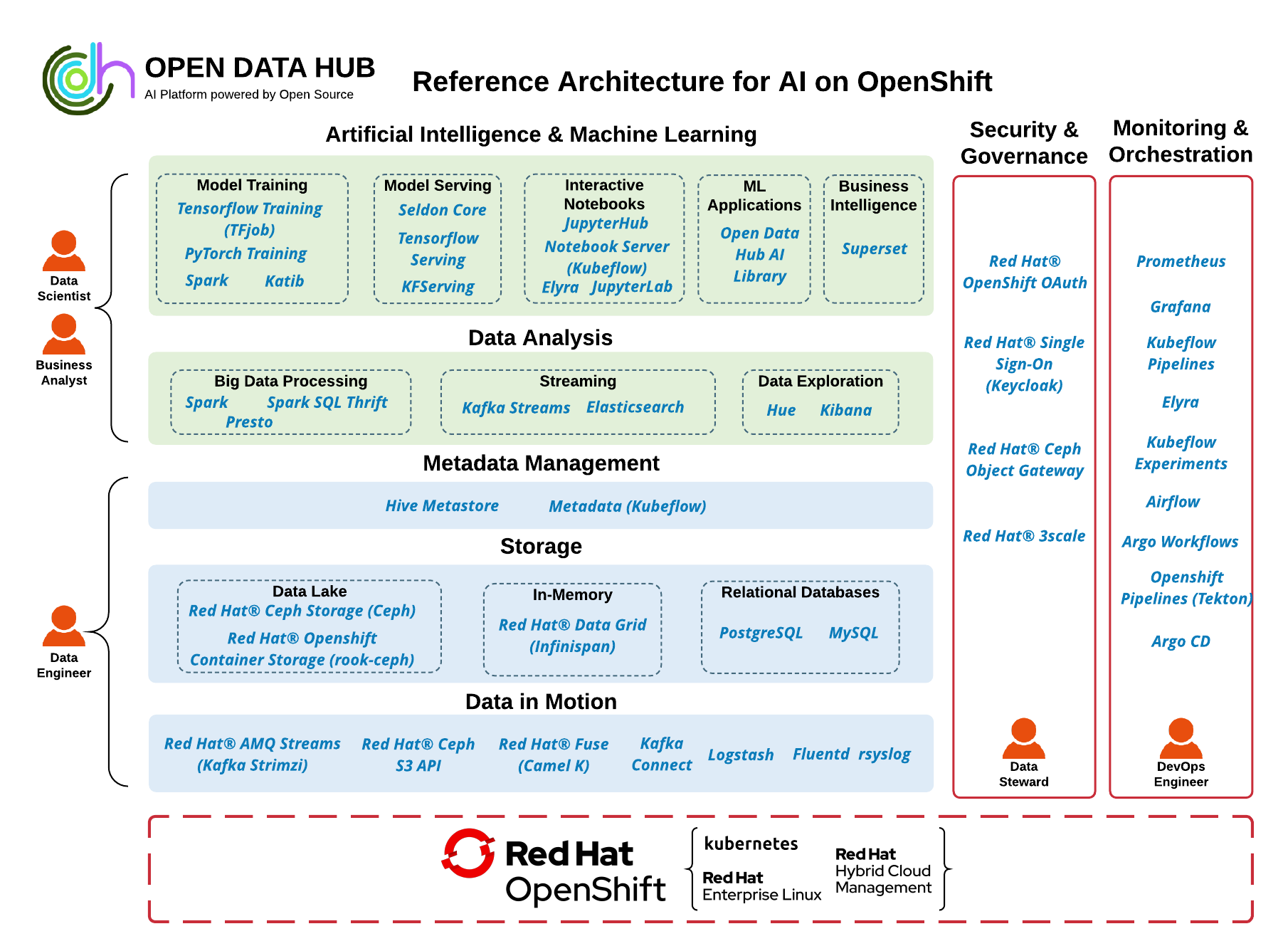 End-to-End Reference AI Architecture on OpenShift