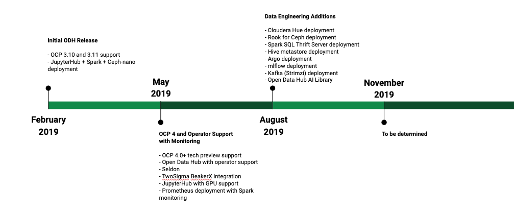 Project Road Map for 2019 · OpenDataHub